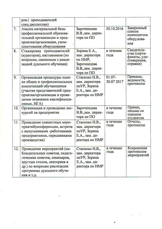 Аннотация отчета по практике 3692